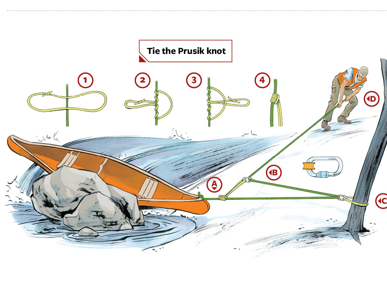 How to Free a Pinned Canoe in Heavy Current