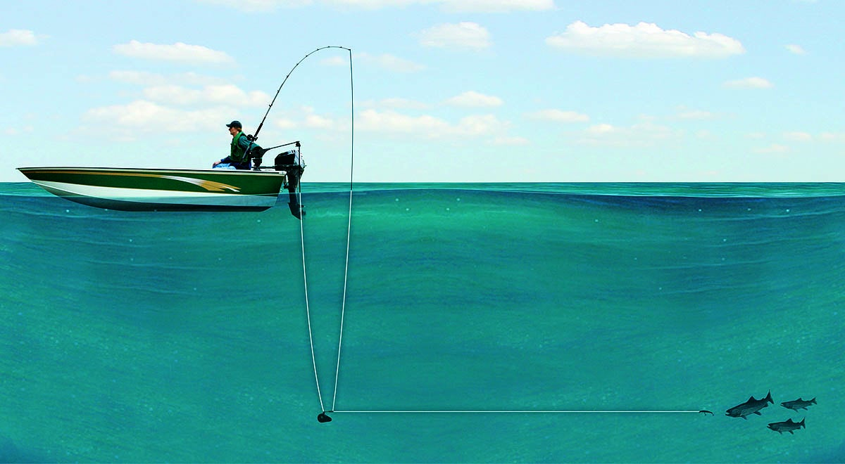 Four Ways to Troll for Trout, Salmon, Crappies, Walleyes, and Northern Pike