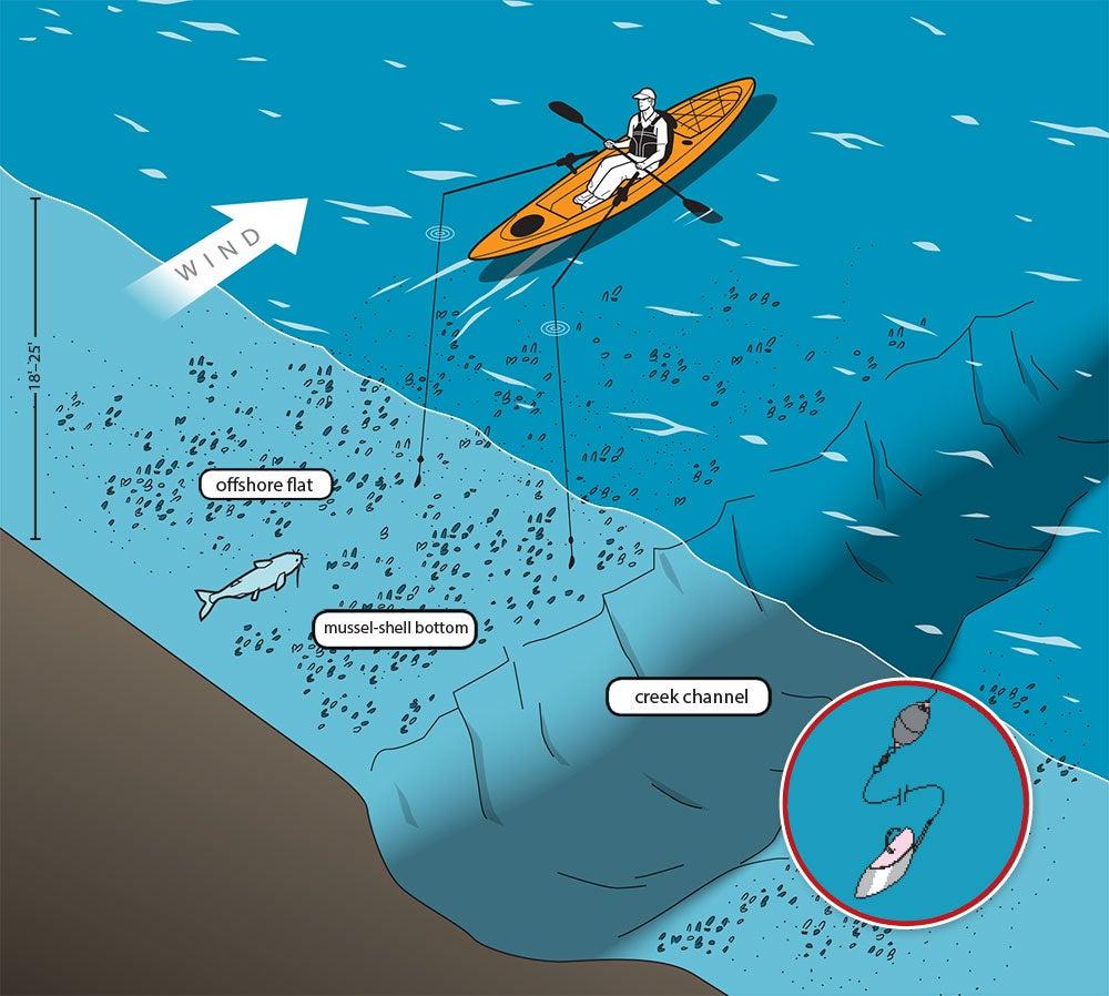 kayak tactics, catching big fish, fishing tactics
