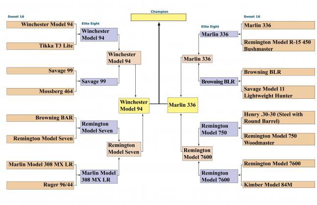httpswww.fieldandstream.comsitesfieldandstream.comfilesimport2014importBlogPostembedBracket_Championship.jpg