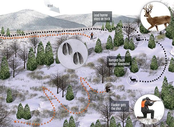 Late-Season Deer Hunting Strategy: Close the Back Door