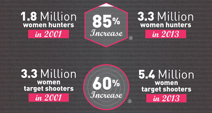NSSF Report: Why Women Are Buying Guns