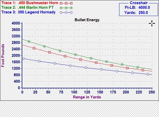 450 bushmaster deer hunting ammo ballistics chart