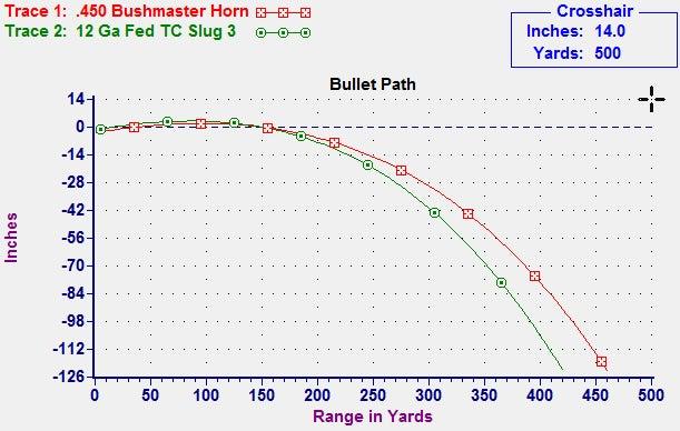 450 bushmaster vs slug
