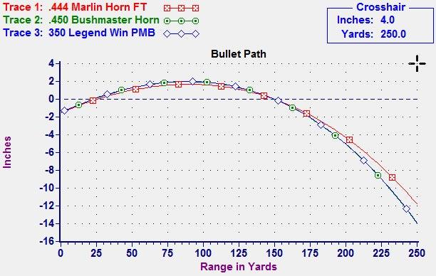 Bullet Path .350 Legend