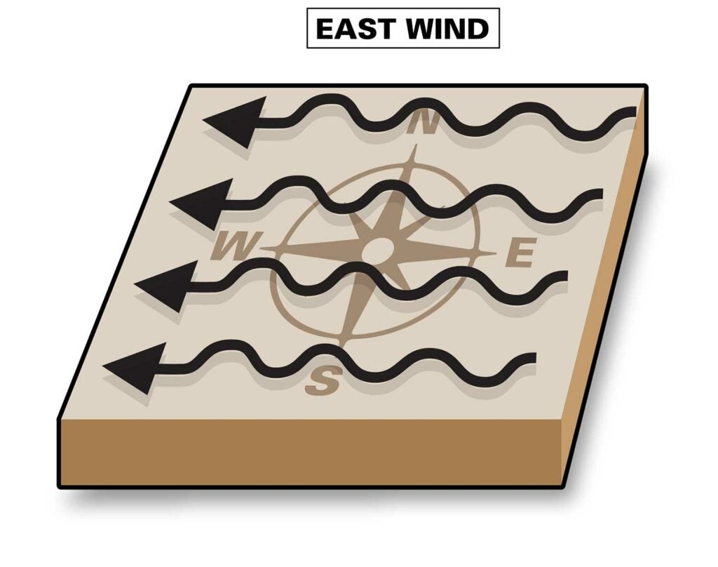illustratin of an east wind direction