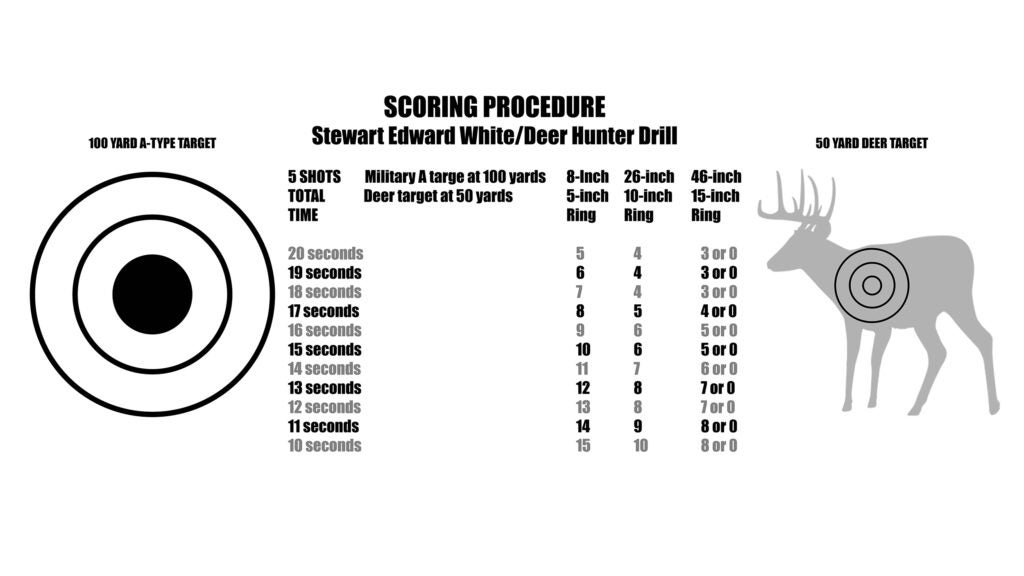 score for deer hunting shooting drill by Stewart Edward White