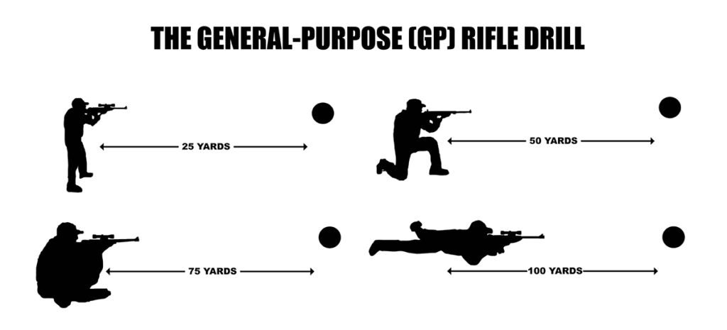 general purpose rifle drill elements